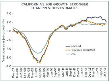Sacramento Job Growth is Back